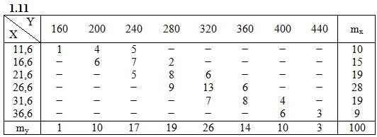 ИДЗ 19.2 Вариант 11 таблица