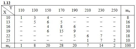 ИДЗ 19.2 Вариант 12 таблица