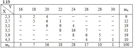 ИДЗ 19.2 Вариант 13 таблица