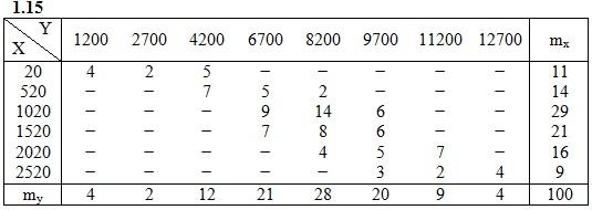 ИДЗ 19.2 Вариант 15 таблица