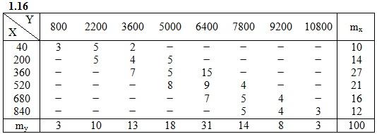 ИДЗ 19.2 Вариант 16 таблица