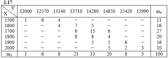 ИДЗ 19.2 Вариант 17 таблица