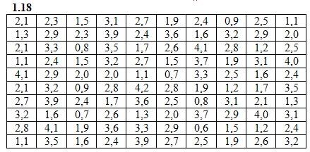 Вариант 18 ИДЗ 19.1 Рябушко