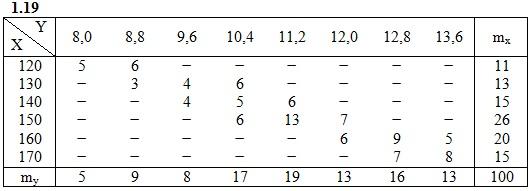 ИДЗ 19.2 Вариант 19 таблица