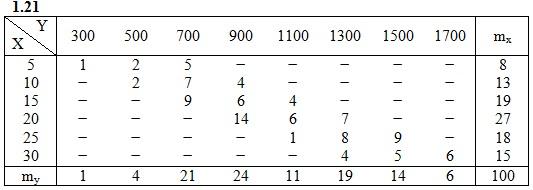 ИДЗ 19.2 Вариант 21 задача