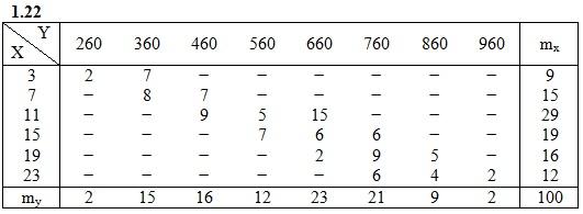 ИДЗ 19.2 Вариант 22 задача