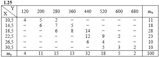 ИДЗ 19.2 Вариант 25 задача