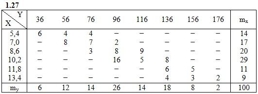ИДЗ 19.2 Вариант 27 задача