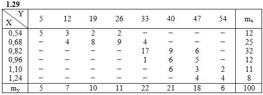 ИДЗ 19.2 Вариант 29 задача
