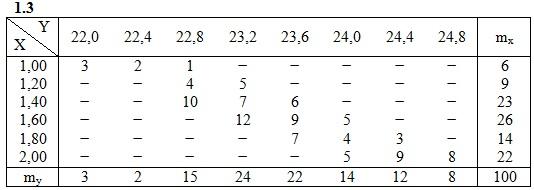 ИДЗ 19.2 Вариант 3 задание