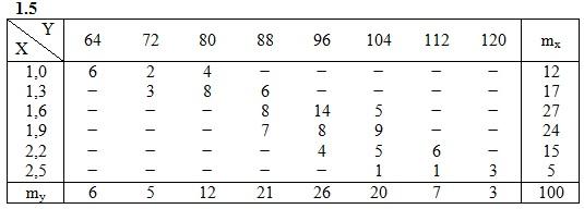 ИДЗ 19.2 Вариант 5 задание