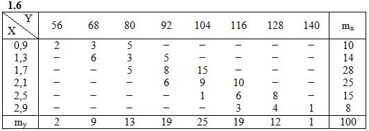 ИДЗ 19.2 Вариант 6 задание