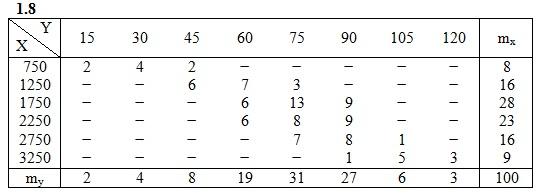 ИДЗ 19.2 Вариант 8 задание